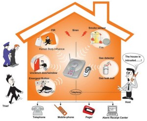Wireless-Burglar-Alarm-System-WH868-A3-