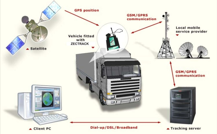 GPS-OVERVIEW