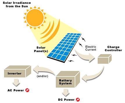 Solar Power System343