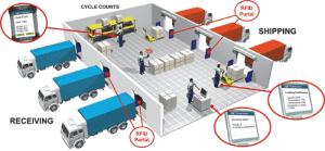 RFID Asset Tracking 1