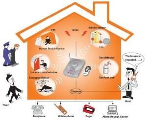Intruder Burglar Alarm System