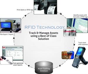 RFID Asset Tracking 67
