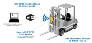 RFID Warehouse Management System